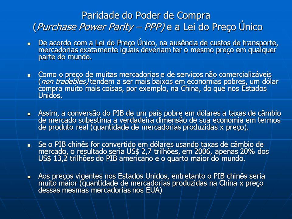 Paridade do Poder de Compra (Purchase Power Parity – PPP) e a Lei do Preço Único