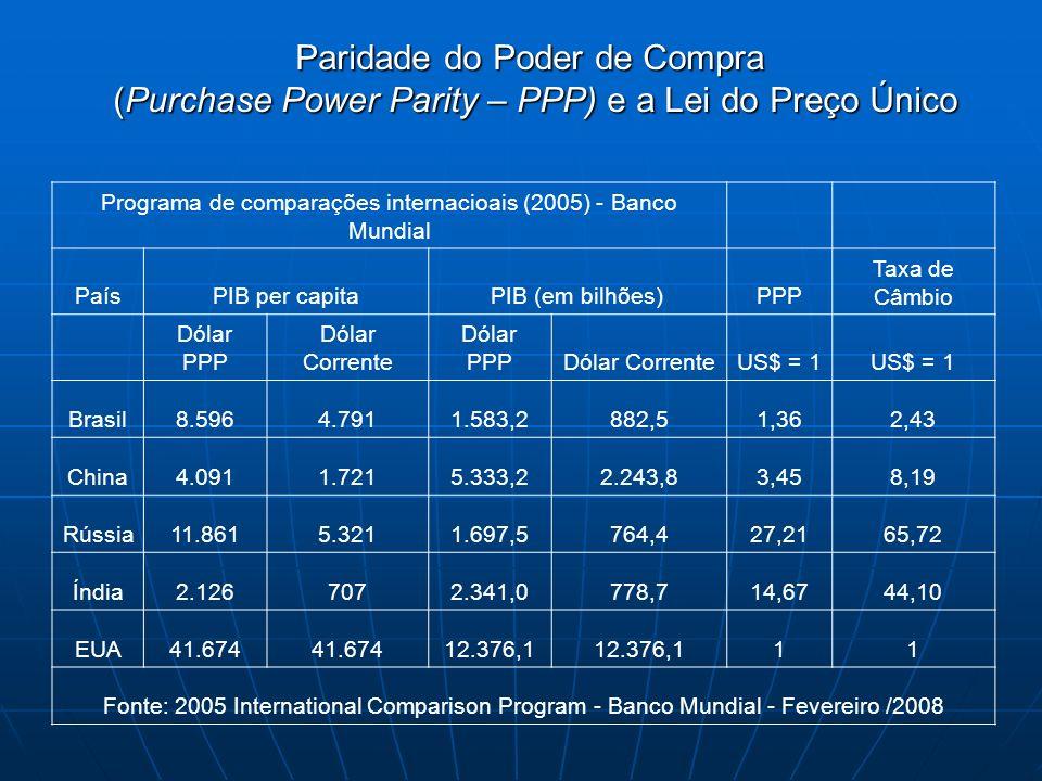 Programa de comparações internacioais (2005) - Banco Mundial