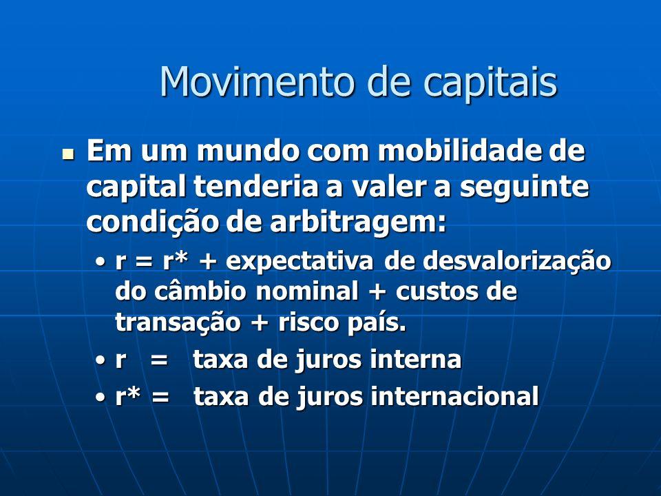 Movimento de capitais Em um mundo com mobilidade de capital tenderia a valer a seguinte condição de arbitragem: