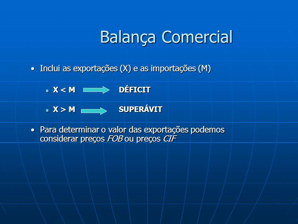 Balança Comercial Inclui as exportações (X) e as importações (M)