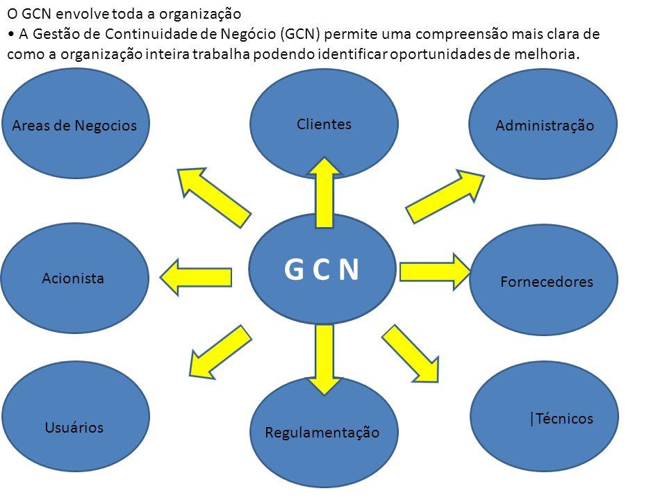 G C N O GCN envolve toda a organização