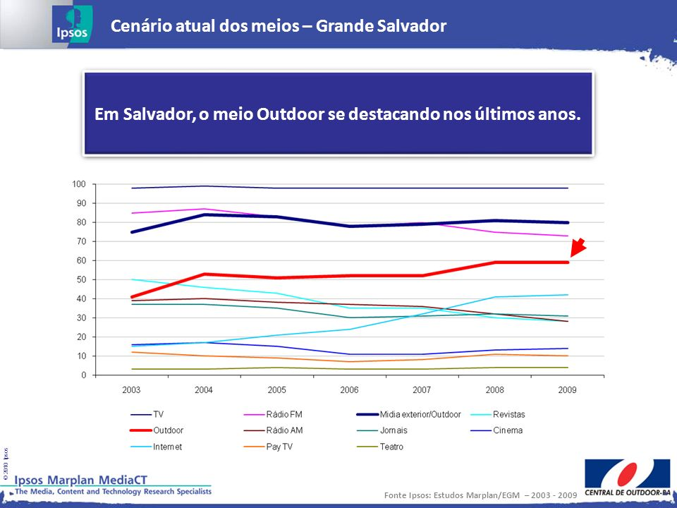 Em Salvador, o meio Outdoor se destacando nos últimos anos.