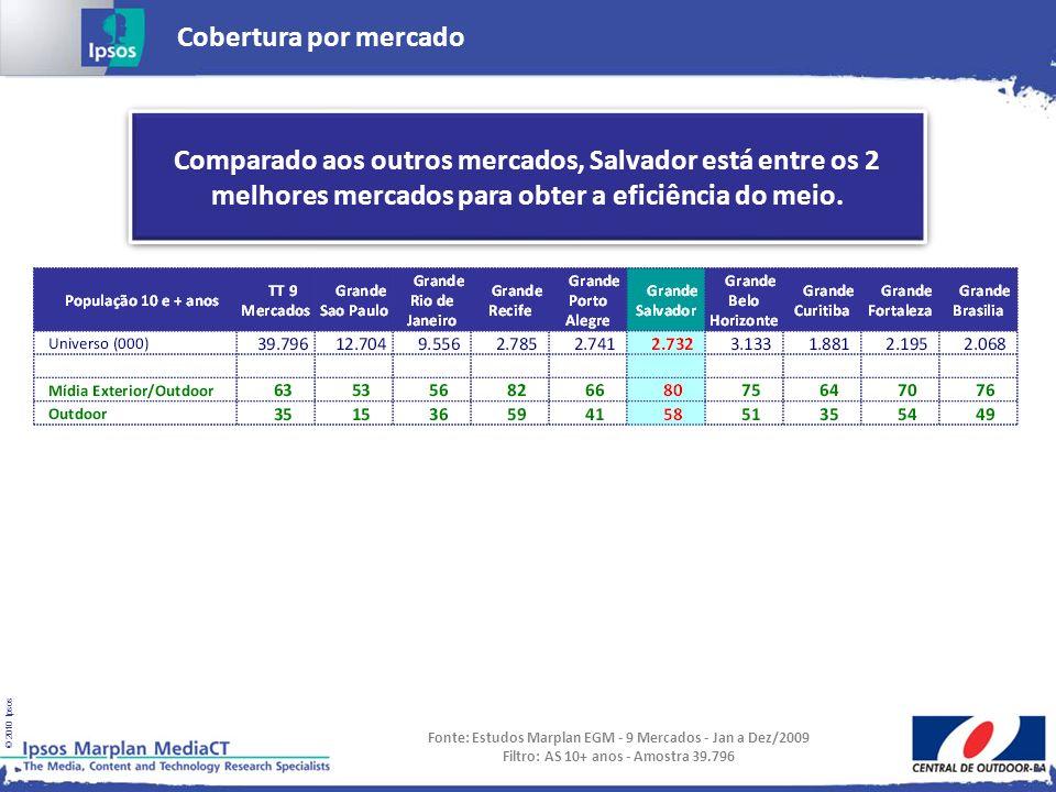 Cobertura por mercado Comparado aos outros mercados, Salvador está entre os 2 melhores mercados para obter a eficiência do meio.