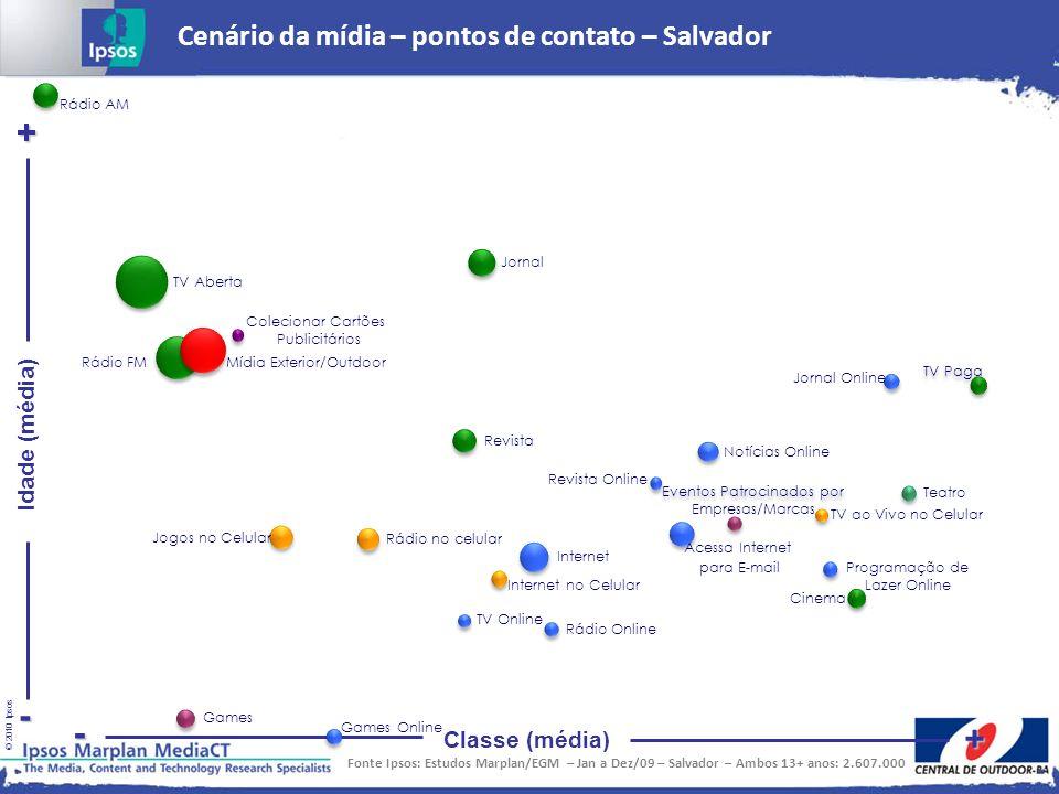 + - - + Cenário da mídia – pontos de contato – Salvador Idade (média)