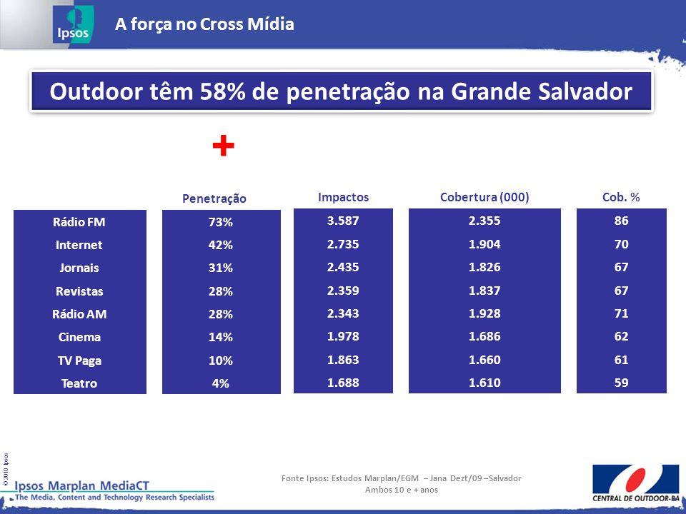 + Outdoor têm 58% de penetração na Grande Salvador