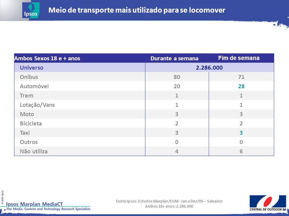Fonte Ipsos: Estudos Marplan/EGM –Jan a Dez/09 – Salvador
