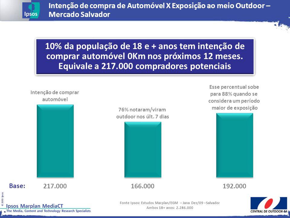 Fonte Ipsos: Estudos Marplan/EGM – Jana Dez/09 –Salvador