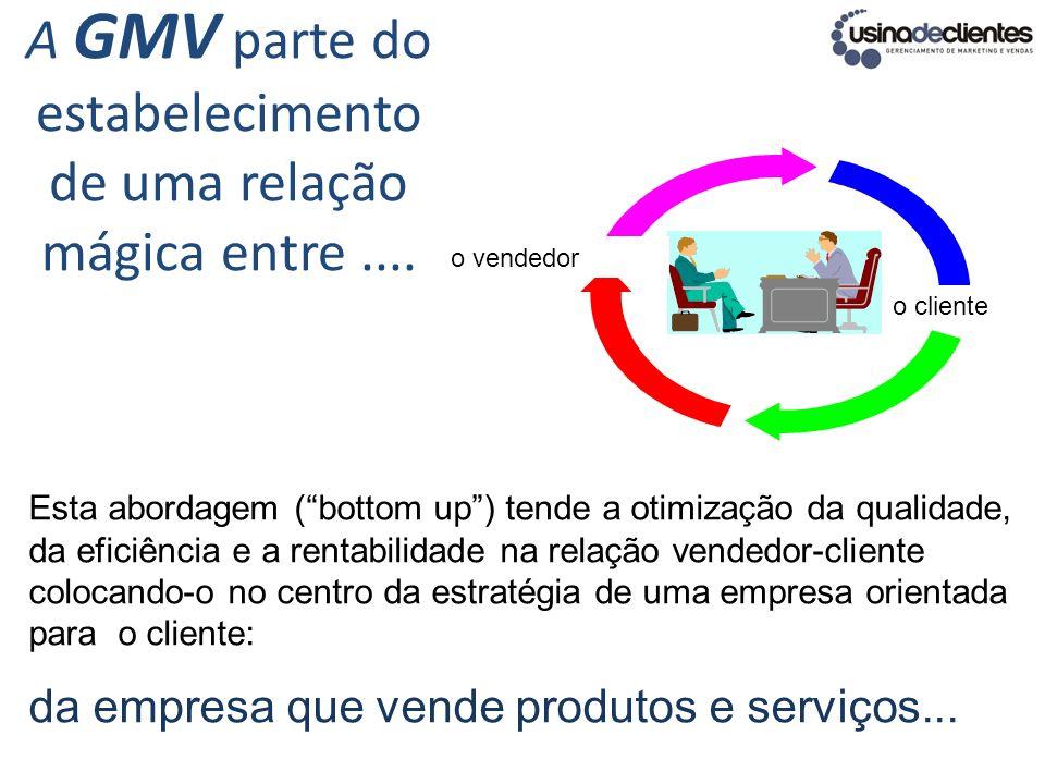 A GMV parte do estabelecimento de uma relação mágica entre ....