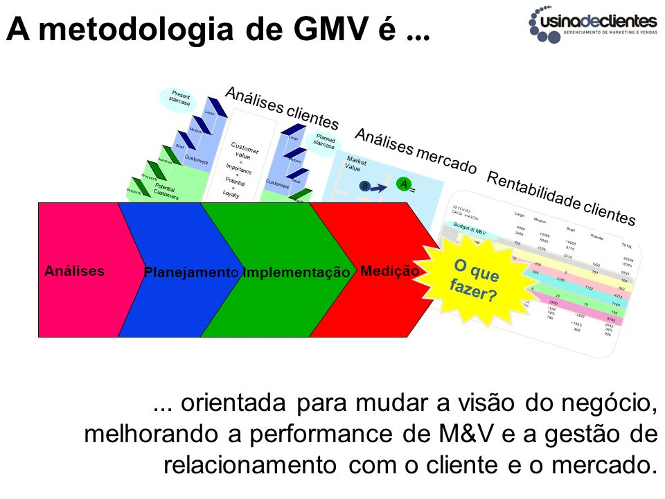 A metodologia de GMV é ... Present. staircase. Planned. Customer. value. Importance. = Potential.