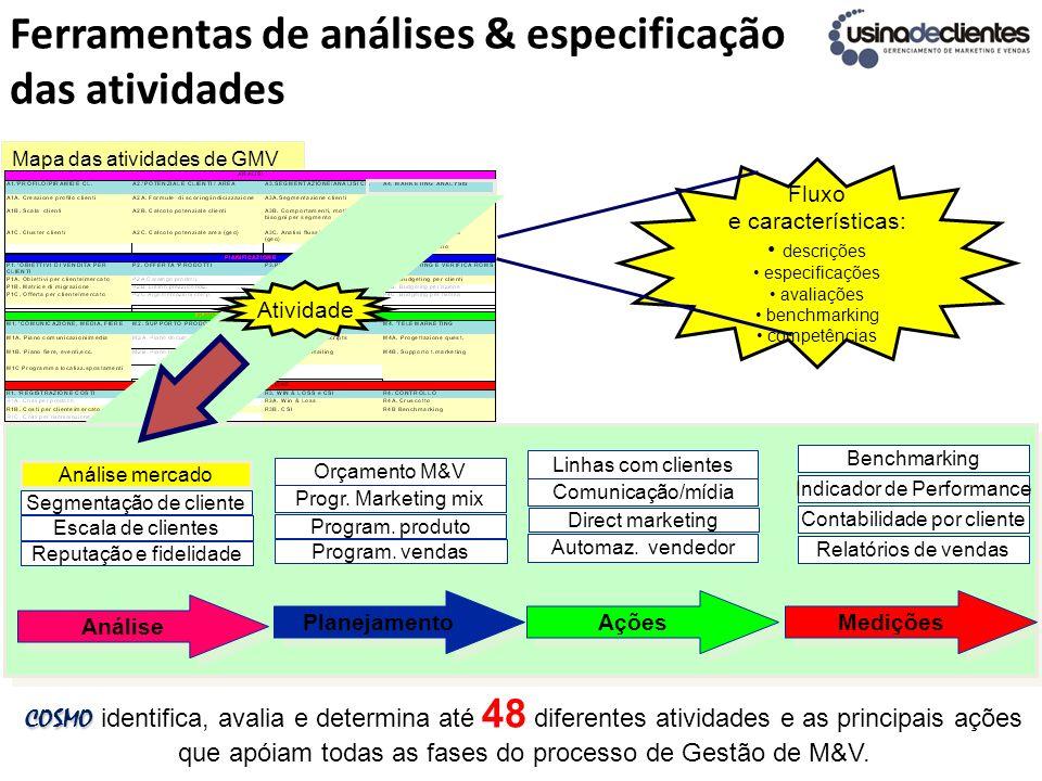 Ferramentas de análises & especificação das atividades