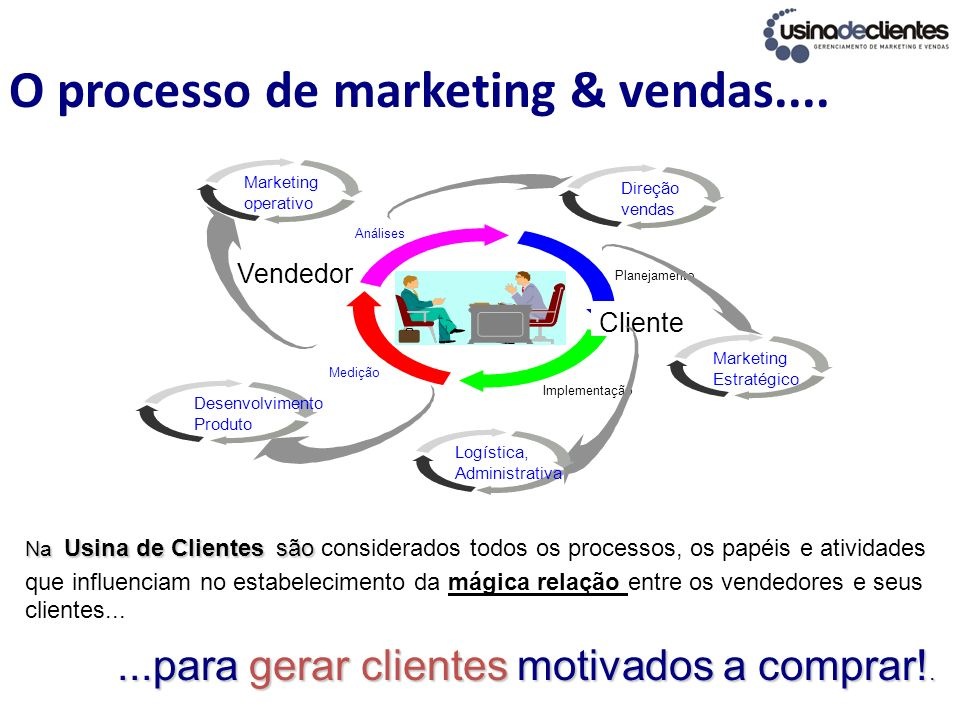 O processo de marketing & vendas....