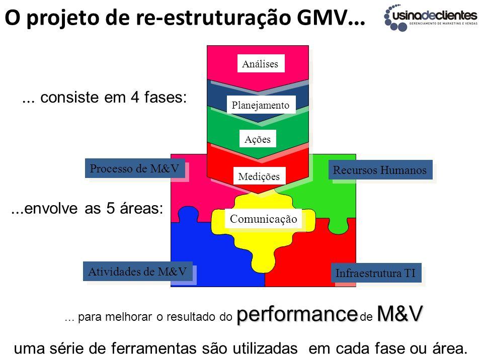 O projeto de re-estruturação GMV...