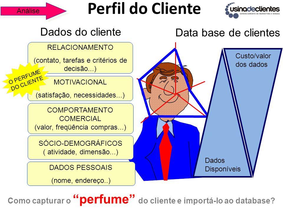 Perfil do Cliente Dados do cliente Data base de clientes