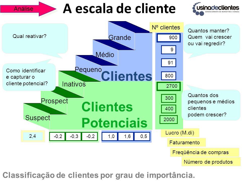 A escala de cliente Clientes Potenciais