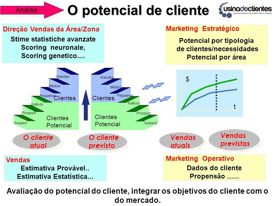 Análise O potencial de cliente. Stime statistiche avanzate. Scoring neuronale, Scoring genetico....