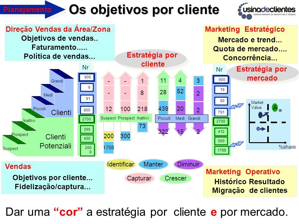 Os objetivos por cliente