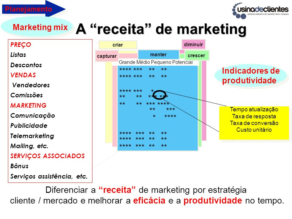 A receita de marketing