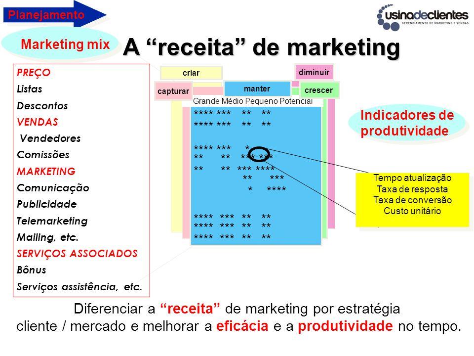 A receita de marketing