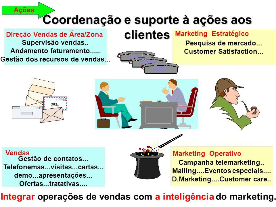 Coordenação e suporte à ações aos clientes