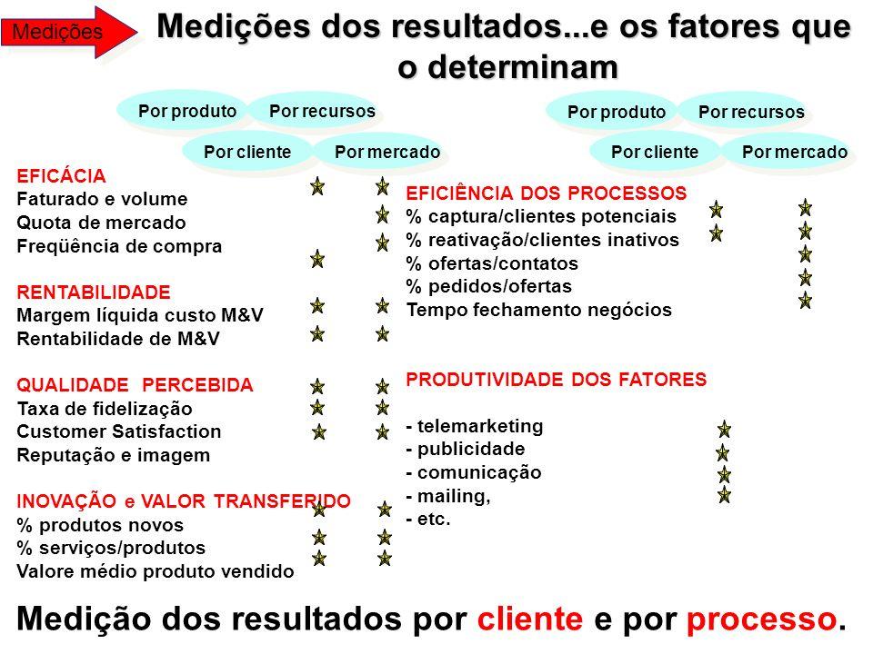 Medições dos resultados...e os fatores que
