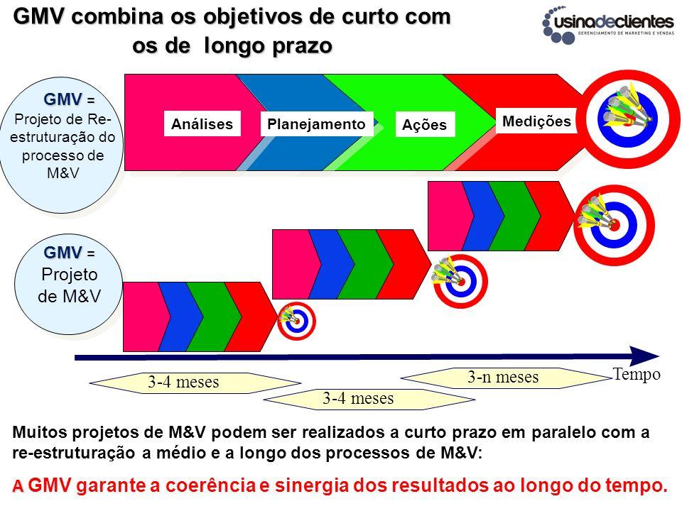 GMV combina os objetivos de curto com