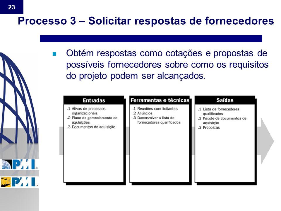 Processo 3 – Solicitar respostas de fornecedores