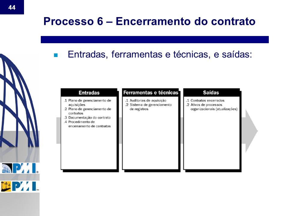 Processo 6 – Encerramento do contrato