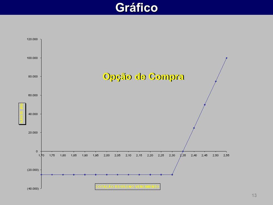 Gráfico Opção de Compra 13