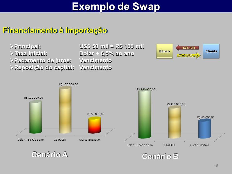 Exemplo de Swap Financiamento à Importação Cenário A Cenário B