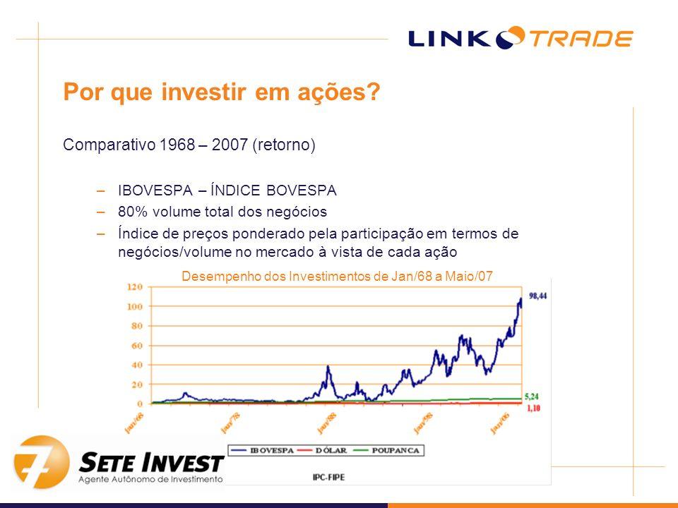 Por que investir em ações