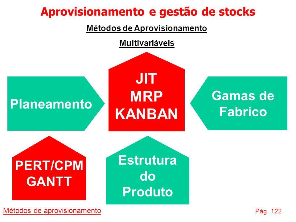 Aprovisionamento e gestão de stocks Métodos de Aprovisionamento