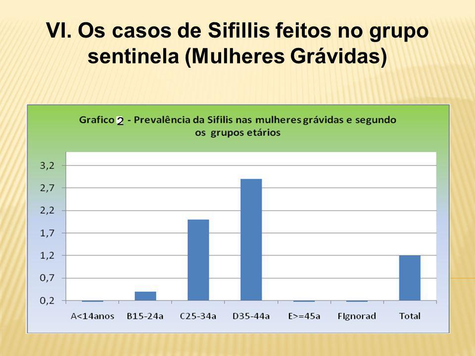 VI. Os casos de Sifillis feitos no grupo sentinela (Mulheres Grávidas)