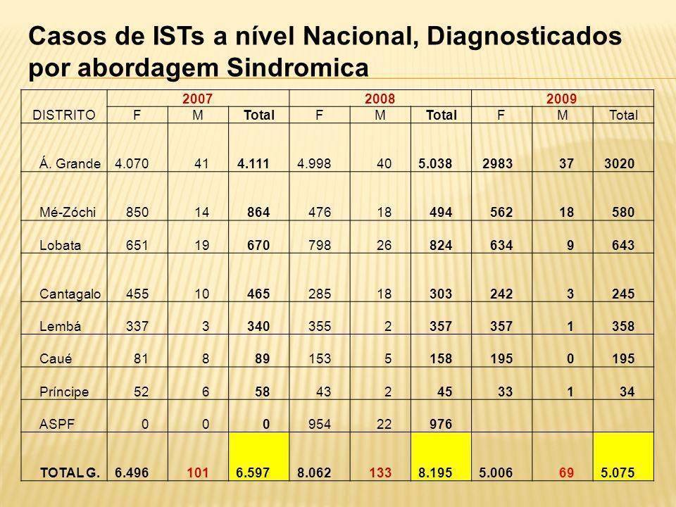 Casos de ISTs a nível Nacional, Diagnosticados por abordagem Sindromica