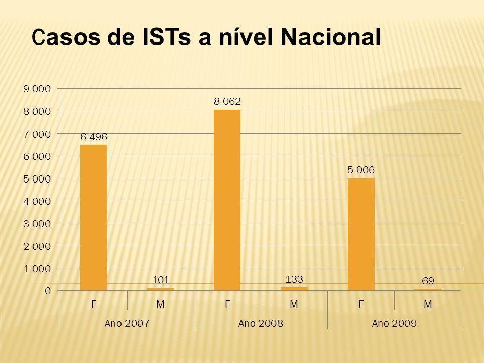 Casos de ISTs a nível Nacional