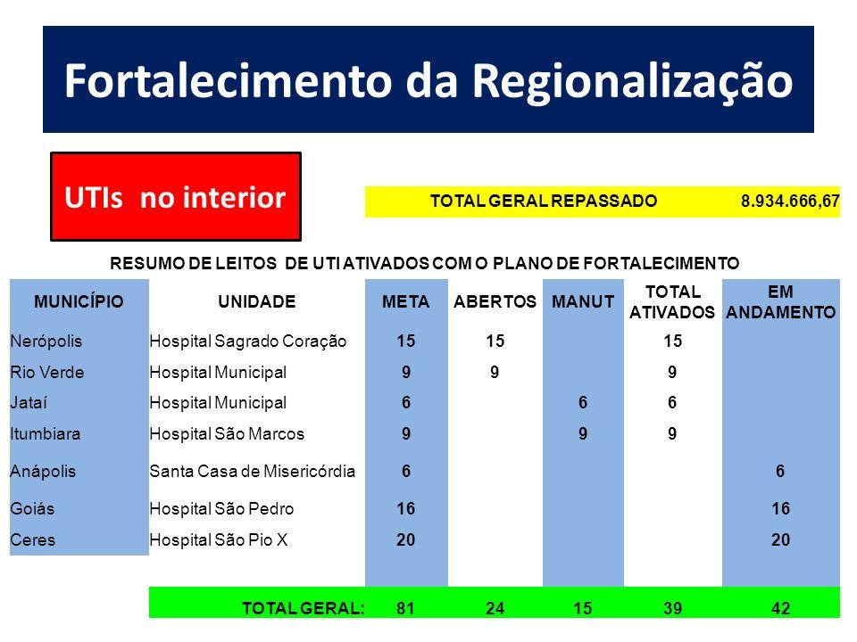 Fortalecimento da Regionalização