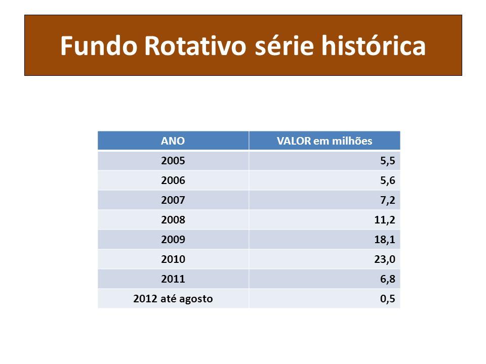 Fundo Rotativo série histórica