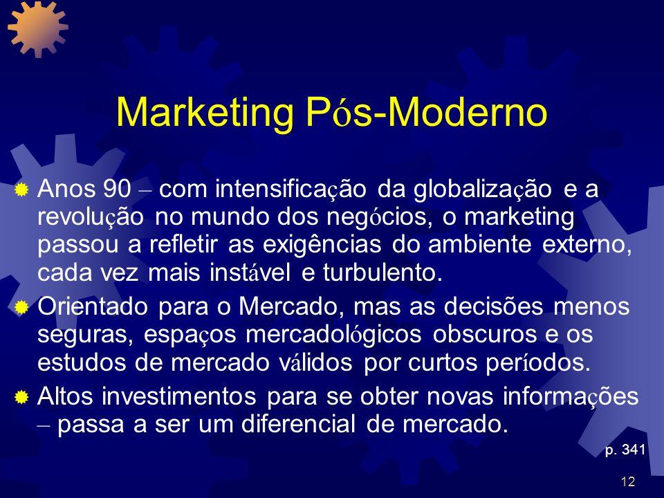 Marketing Pós-Moderno