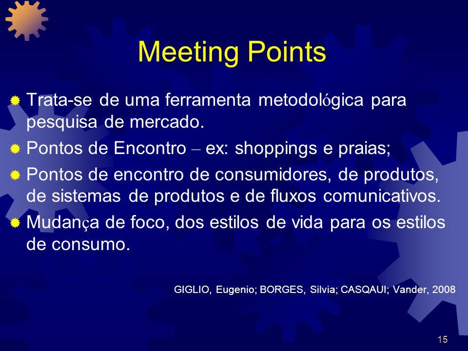 Meeting Points Trata-se de uma ferramenta metodológica para pesquisa de mercado. Pontos de Encontro – ex: shoppings e praias;