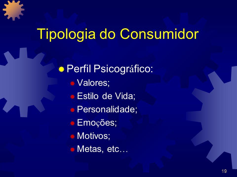 Tipologia do Consumidor