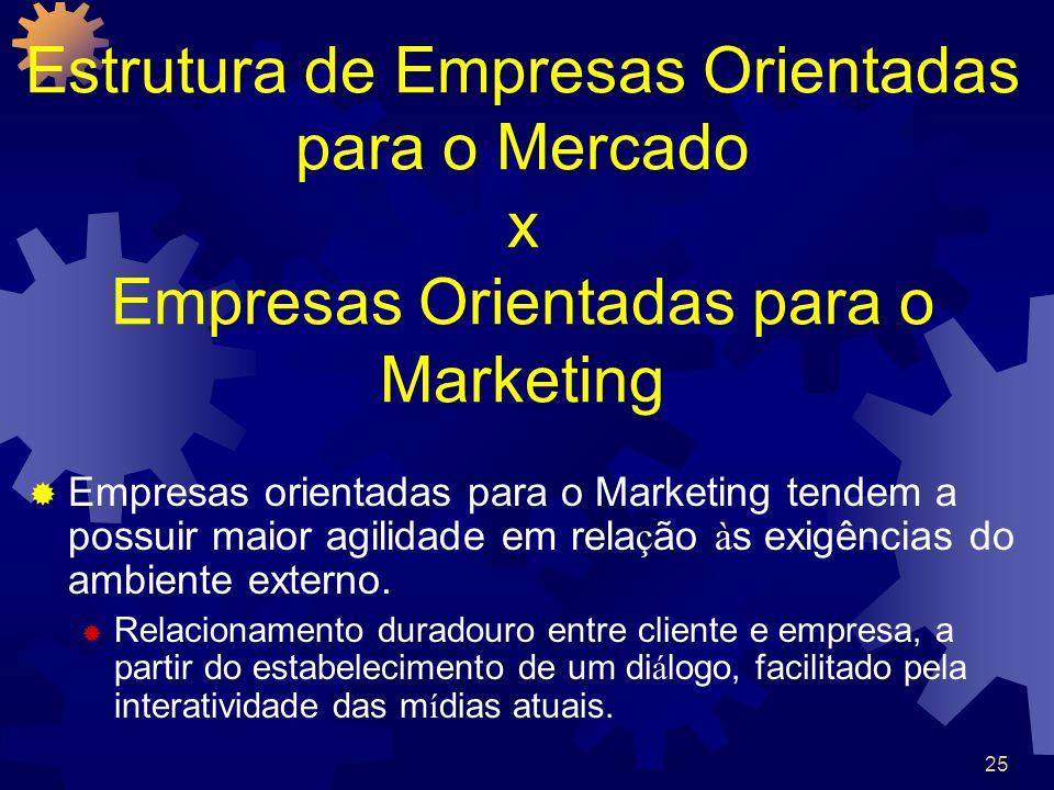 Estrutura de Empresas Orientadas para o Mercado x Empresas Orientadas para o Marketing