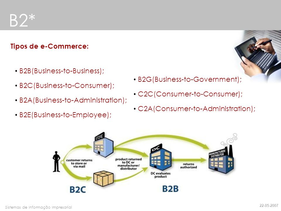 B2* Tipos de e-Commerce: B2B(Business-to-Business);