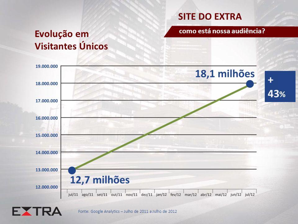 + 43% SITE DO EXTRA Evolução em Visitantes Únicos