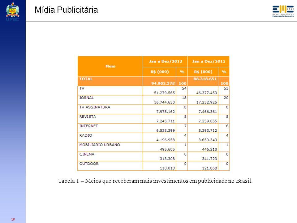 Mídia Publicitária Tabela 1 – Meios que receberam mais investimentos em publicidade no Brasil.