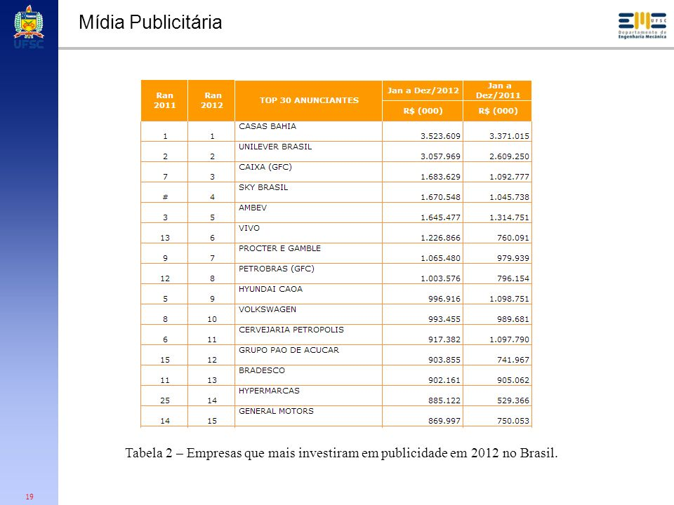 Mídia Publicitária Tabela 2 – Empresas que mais investiram em publicidade em 2012 no Brasil.