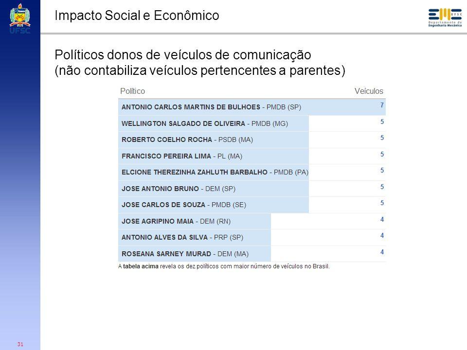 Impacto Social e Econômico