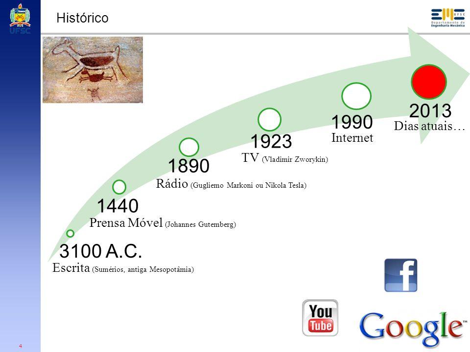 2013 1990 1923 1890 1440 3100 A.C. Histórico Dias atuais… Internet