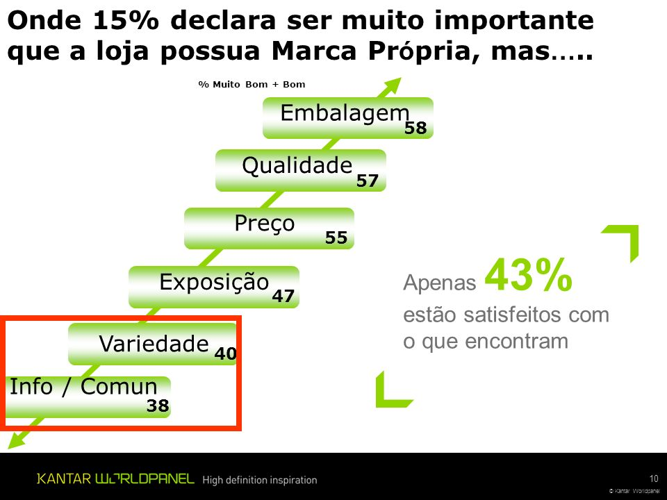 Onde 15% declara ser muito importante que a loja possua Marca Própria, mas…..