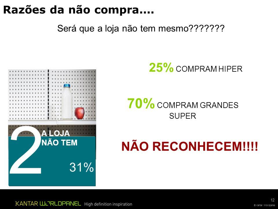 2 70% COMPRAM GRANDES SUPER 25% COMPRAM HIPER NÃO RECONHECEM!!!! 31%