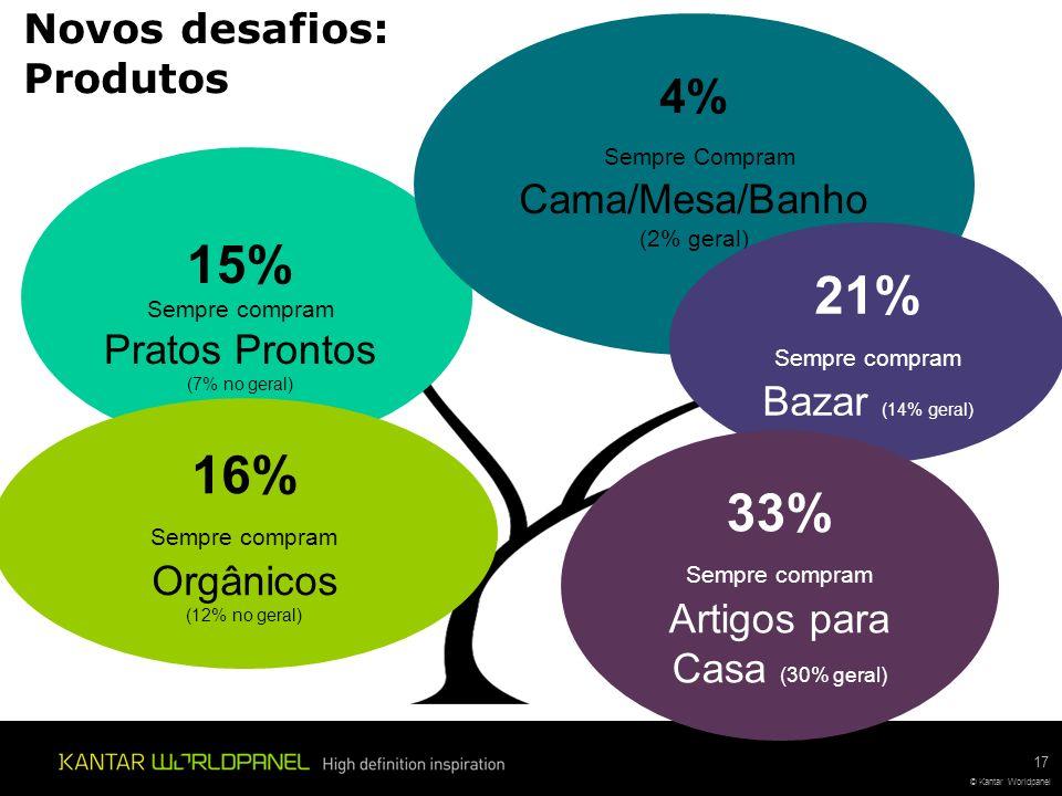 15% 21% 16% 33% 4% Novos desafios: Produtos Sempre Compram