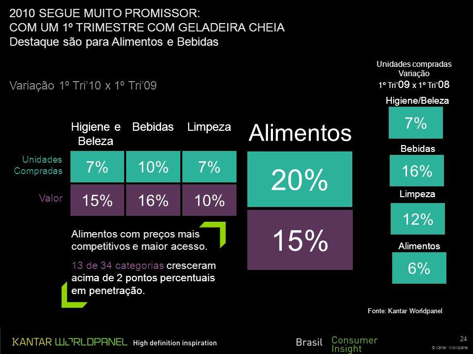 20% 15% Alimentos 7% 16% 12% 6% 7% 10% 7% 15% 16% 10%